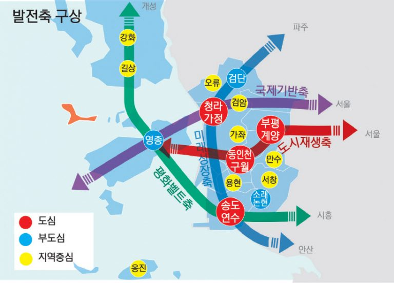 인천도시기본계획